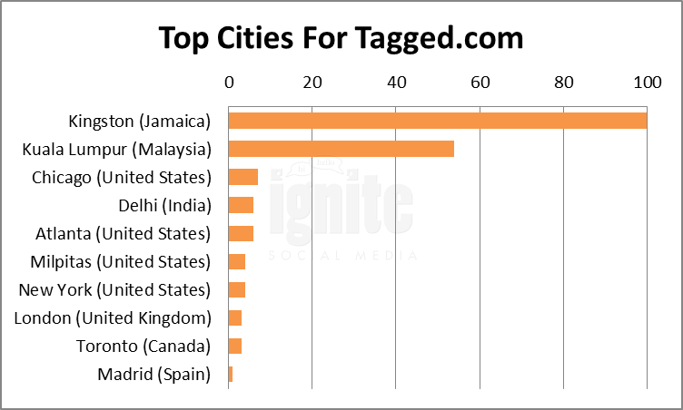 Top Cities For Tagged
