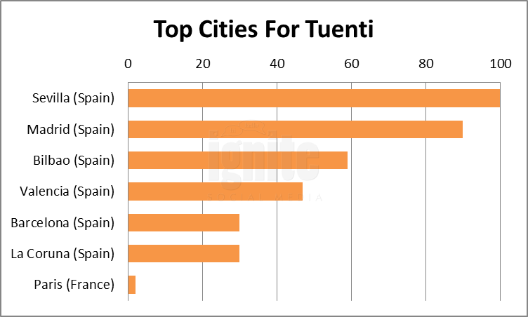 Top Cities For Tuenti
