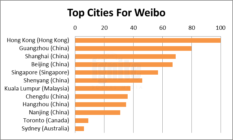 Top Cities For Weibo