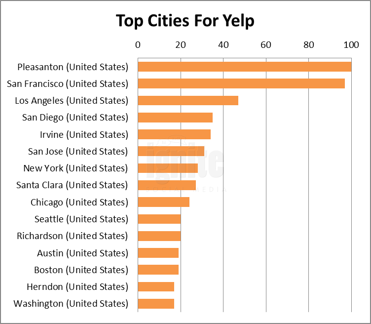 Top Cities For Yelp