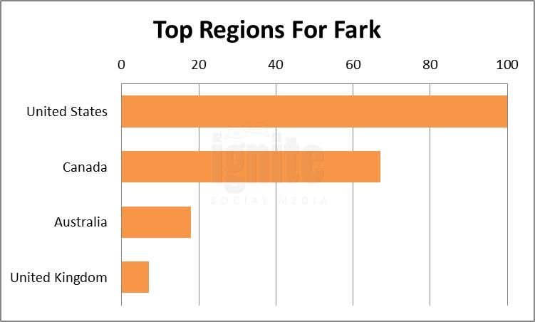 Top Regions For Fark