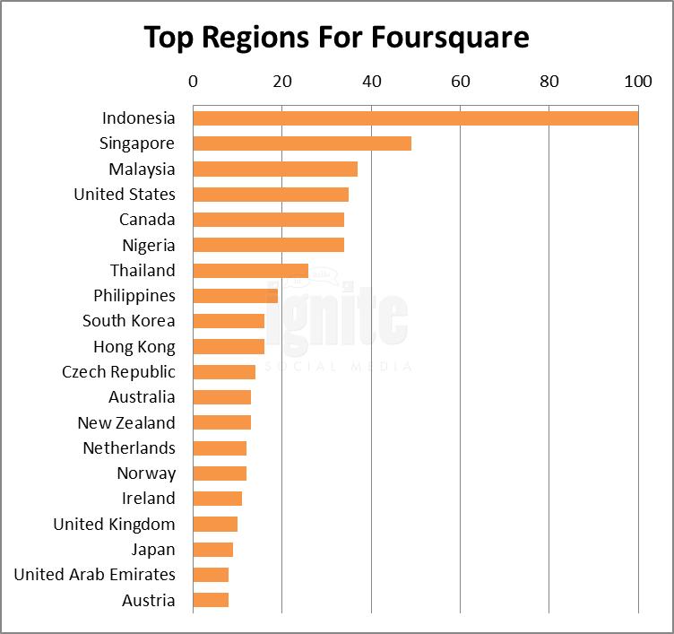 Top Regions For Foursquare