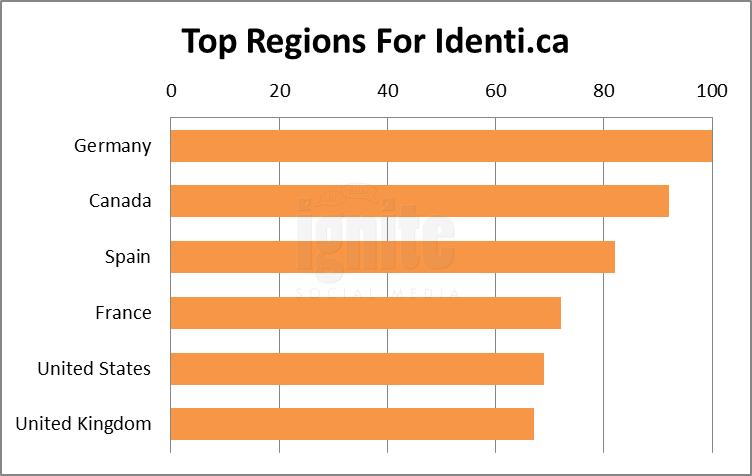 Top Regions For Identi.ca