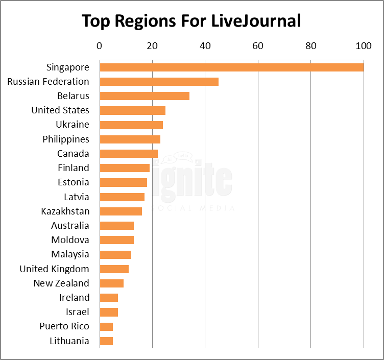 Top Regions For Livejournal