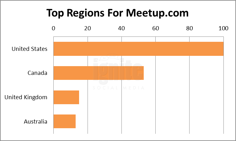 Top Regions For Meetup