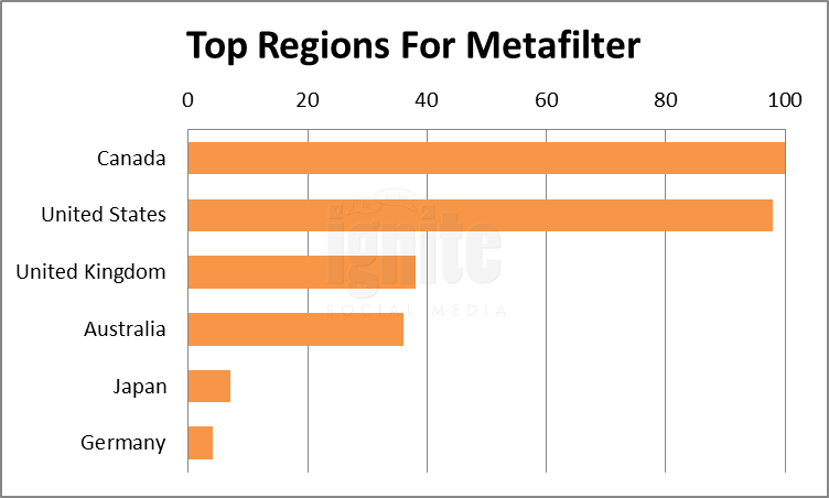 Top Regions For Metafilter