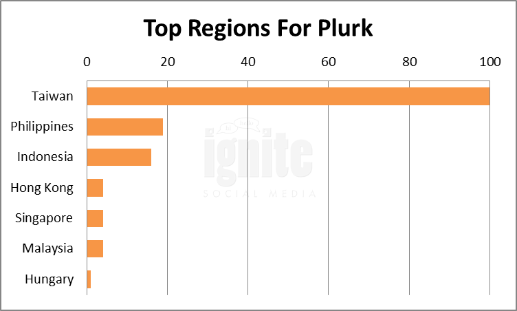 Top Regions For Plurk