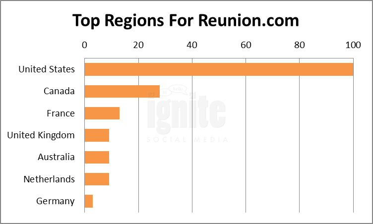 Top Regions For Reunion