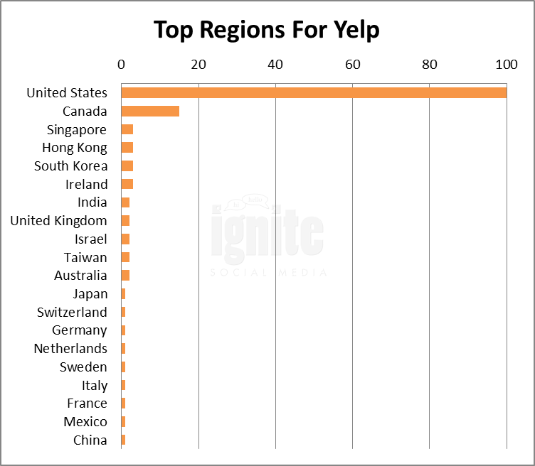 Top Regions For Yelp
